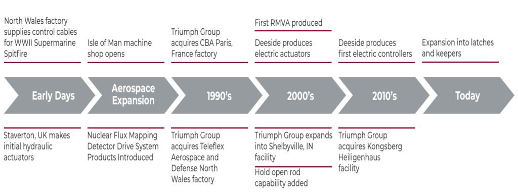 Triumph Timeline